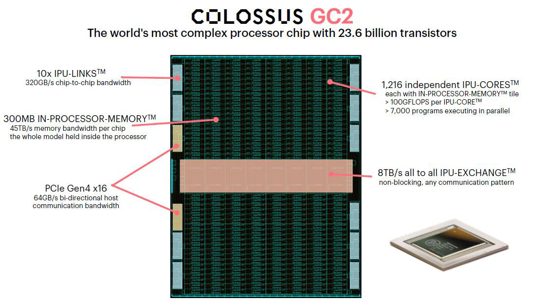 Graphcore Colossus GC2 Key Features
