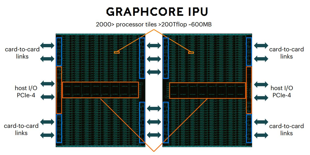 Graphcore GC2 IPU Card Diagram