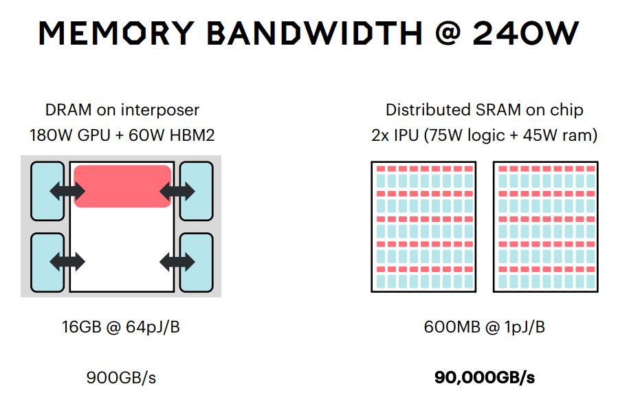 Graphcore Memory Bandwidth At 240W