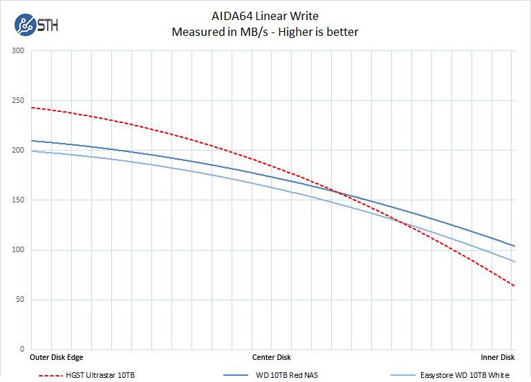 HGST Ultrastar DC HC510 10TB AIDA64 Linear Write
