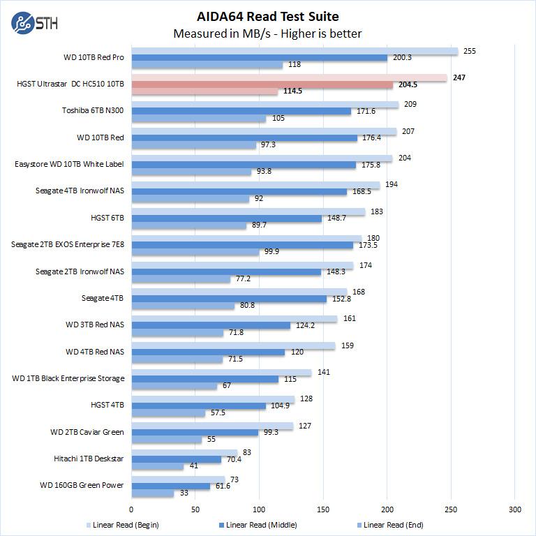 HGST Ultrastar DC HC510 10TB AIDA64 Read Test Suite