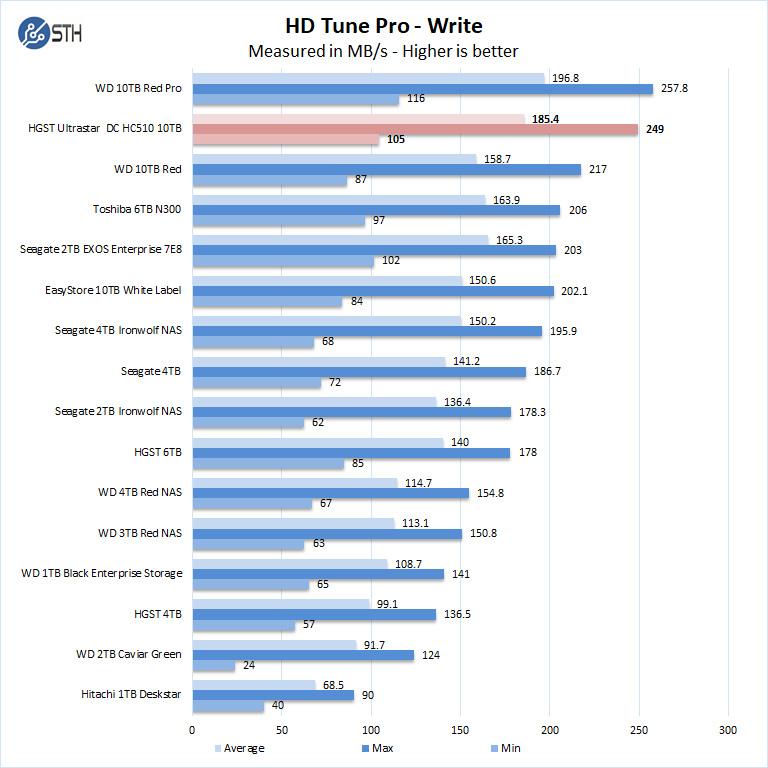 HGST Ultrastar DC HC510 10TB HD Tune Pro Write