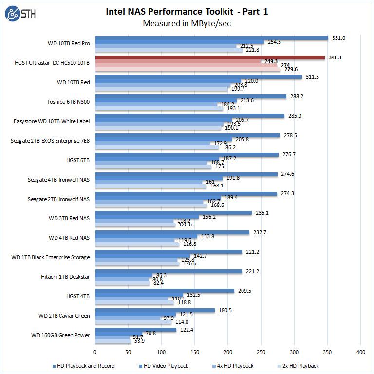 HGST Ultrastar DC HC510 10TB Intel NAS Performance Toolkit Part 1