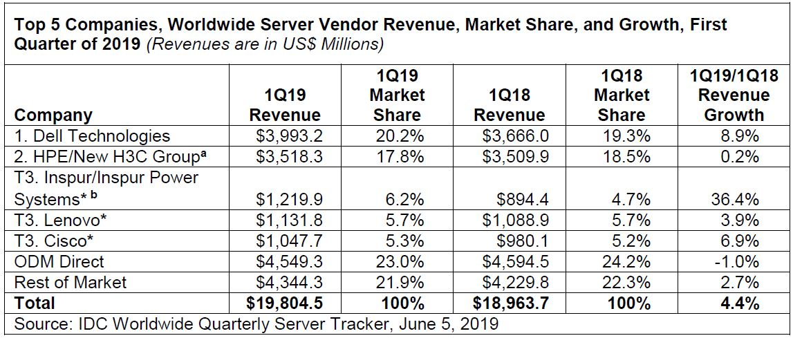 IDC 1Q19 Server Tracker Revenue