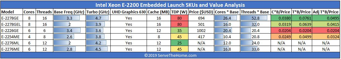 Intel Xeon E 2200 Emnbedded Series SKUs And Value Analysis
