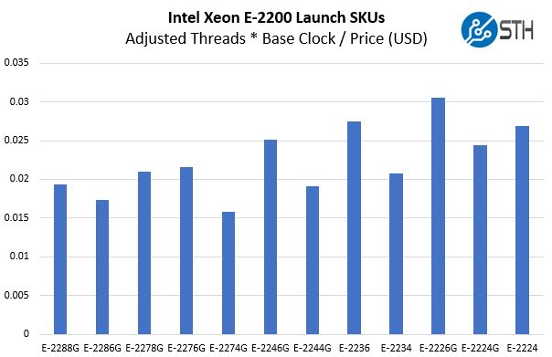 Intel Xeon E 2200 Series Launch SKUs Price For Clocks