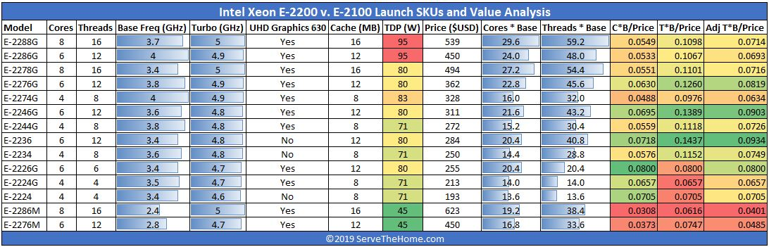 Intel Xeon E 2200 Series Launch SKUs And Value Analysis View
