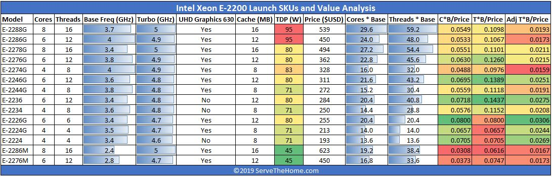 Intel Xeon E 2200 Series Launch SKUs And Value Analysis