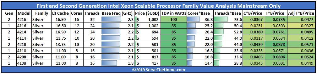 Intel Xeon Silver 4200 V 4100 Value