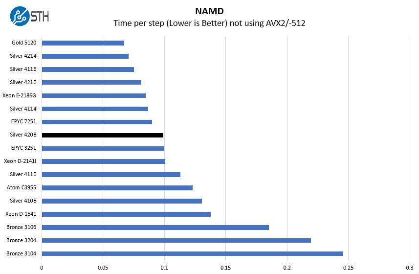 Intel Xeon Silver 4208 NAMD Benchmark