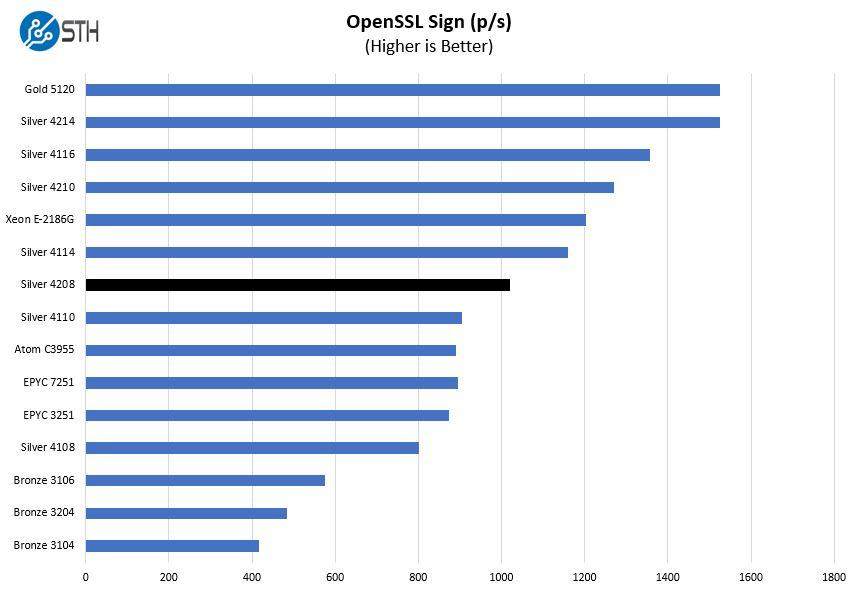 Intel Xeon Silver 4208 OpenSSL Sign Benchmark