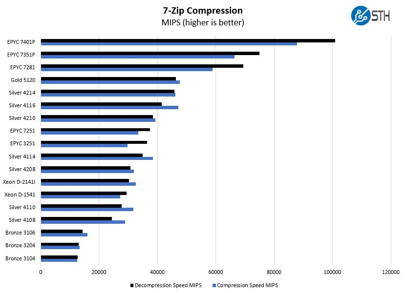 Intel Xeon Silver 4210 7zip Compression Benchmark