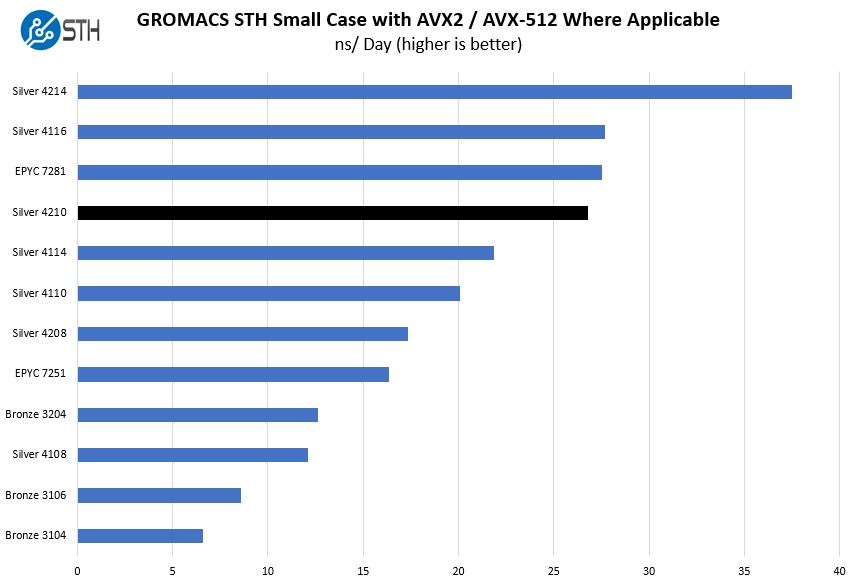 Intel Xeon Silver 4210 GROMACS STH Small Case Benchmark