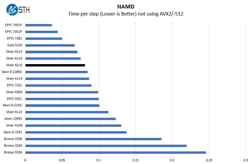 Intel Xeon Silver 4210 NAMD Benchmark