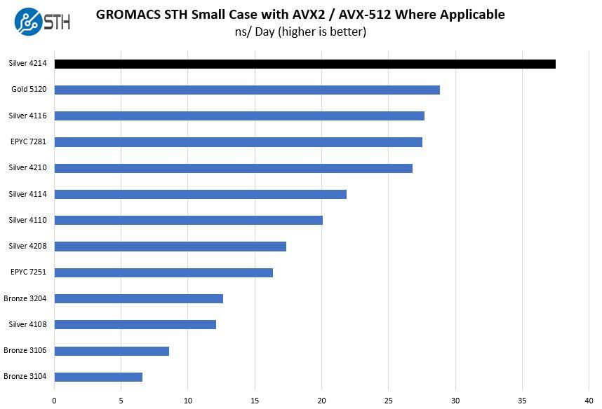 Intel Xeon Silver 4214 GROMACS STH Small Case Benchmark