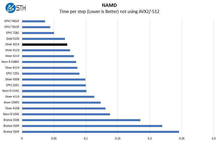 Intel Xeon Silver 4214 NAMD Benchmark