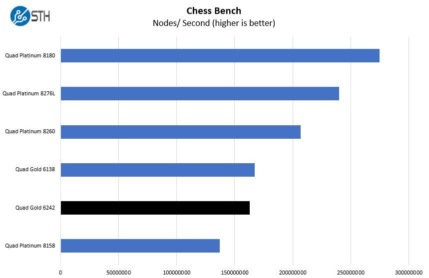Quad Intel Xeon Gold 6242 Chess Benchmark