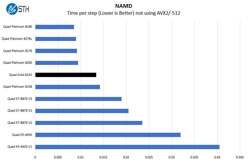 Quad Intel Xeon Gold 6242 NAMD Benchmark