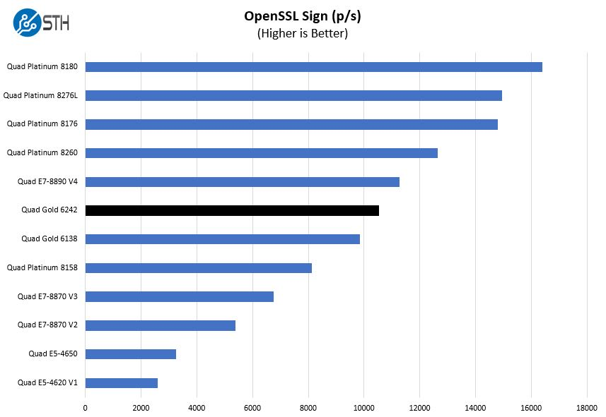Quad Intel Xeon Gold 6242 OpenSSL Sign Benchmark