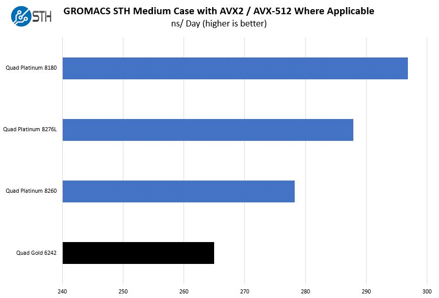 Quad Intel Xeon PGold 6242 GROMACS STH Medium Benchmark