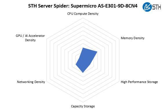 STH Server Spider Supermicro AS E301 9D 8CN4
