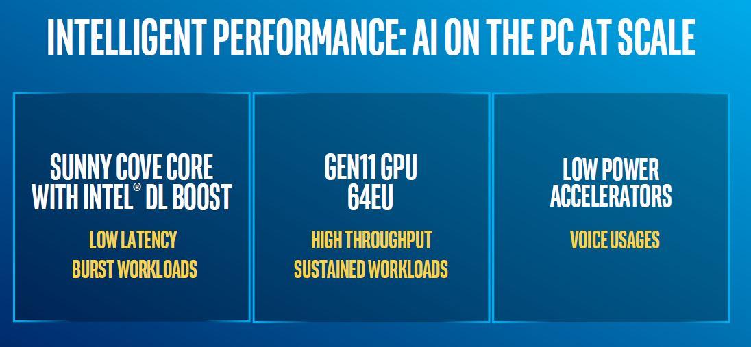 10th Gen Intel Core CPUs AI Enhancements