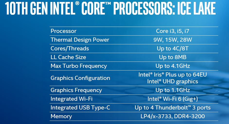10th Gen Intel Core CPUs Launch Family Highlights