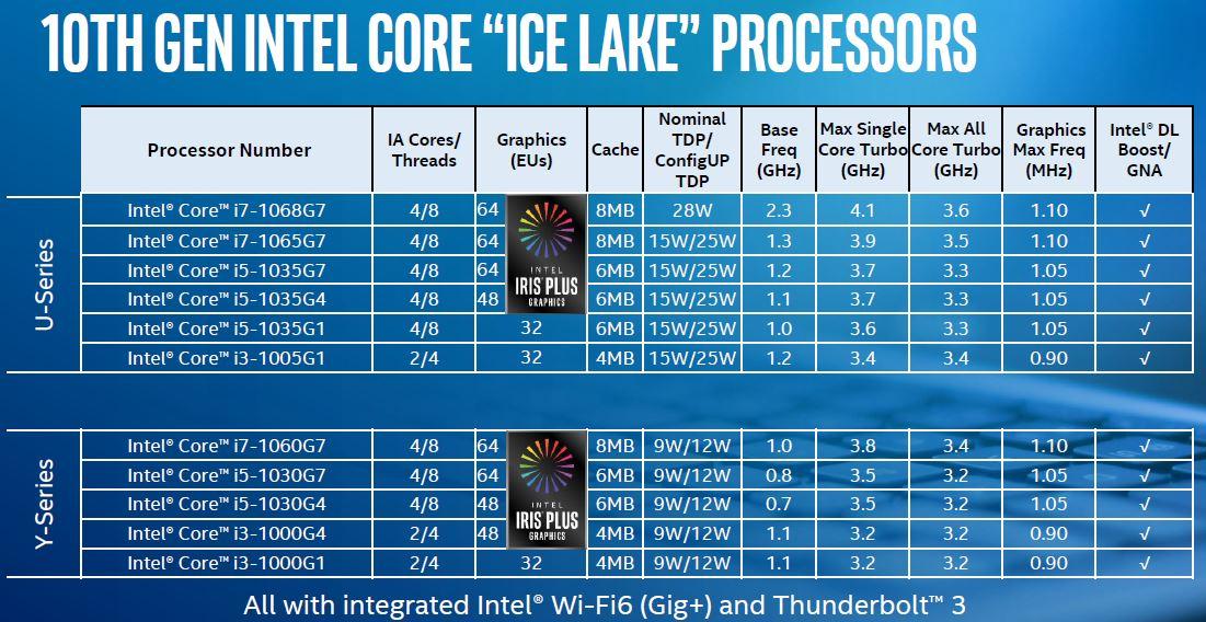 10th Gen Intel Core CPUs Launch SKUs
