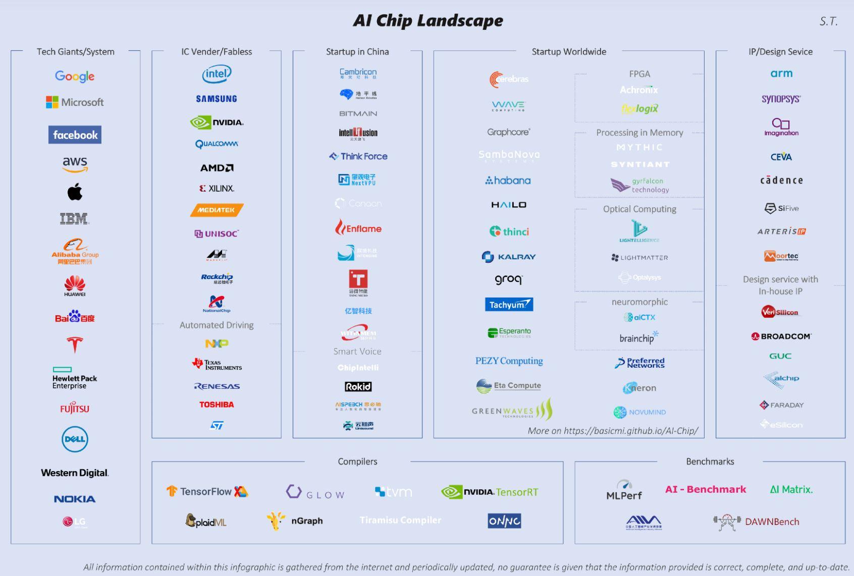 AI Chip Landscape Q3 2019