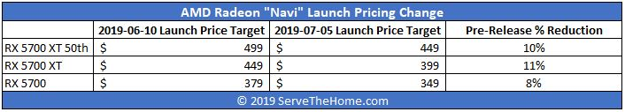 AMD Radeon Navi Launch Pricing Change