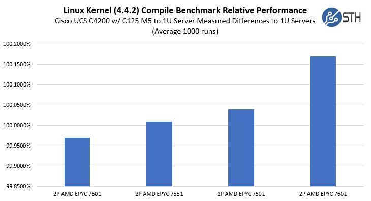 Cisco UCS C4200 With C125 M5 2U4N Relative CPU Performance