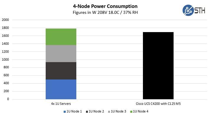 Cisco UCS C4200 With C125 M5 Power Consumption Comparison