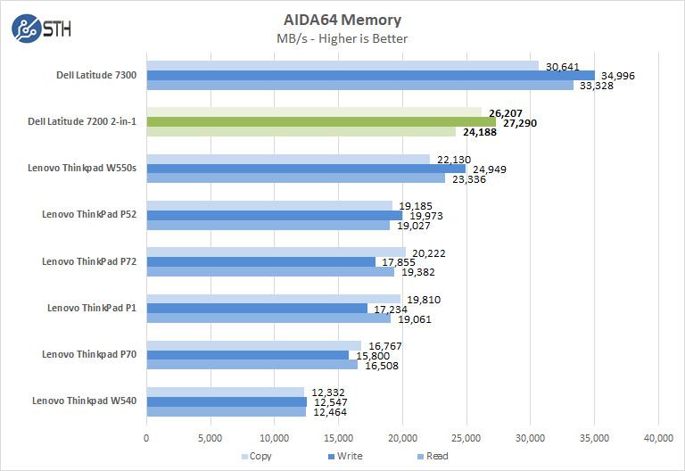 Dell Latitude 7200 2in1 AIDA64 Memory