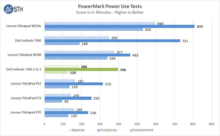 Dell Latitude 7200 2in1 Power Test