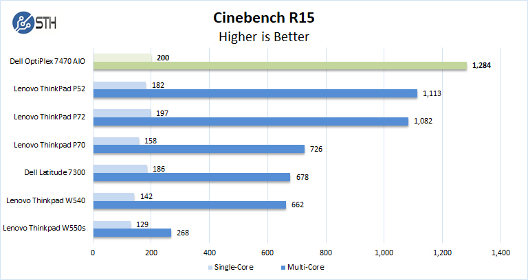 Dell OptiPlex 7470 AIO Cinebench