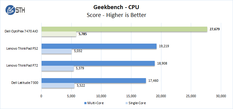Dell OptiPlex 7470 AIO Geekbench
