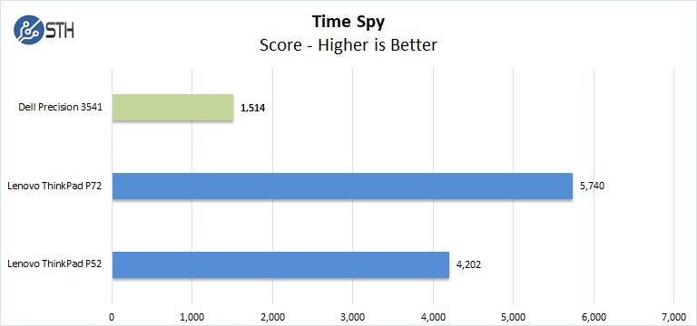 Dell Precision 3541 Time Spy