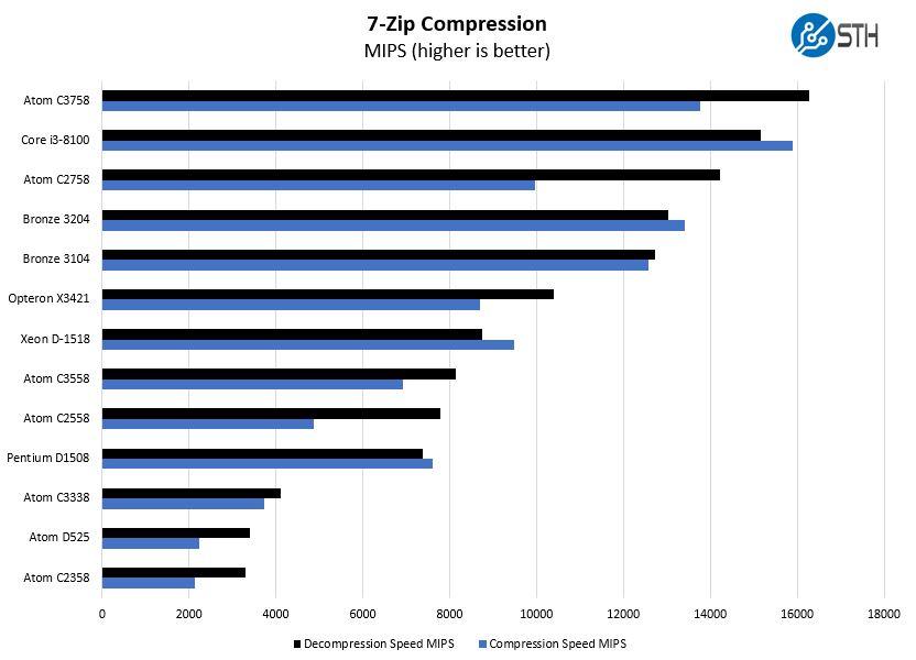 FreeNAS Mini XL Plus Atom C3758 7zip Compression Benchmark