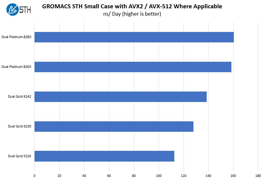 HPE ProLiant ML350 Gen10 GROMACS Benchmarks High End CPUs