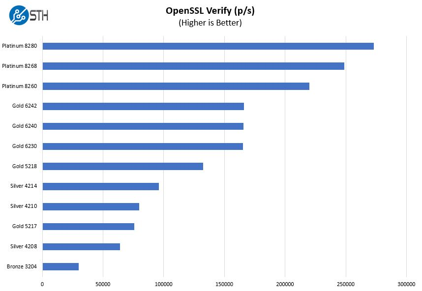 HPE ProLiant ML350 Gen10 OpenSSL Verify Benchmarks 1P