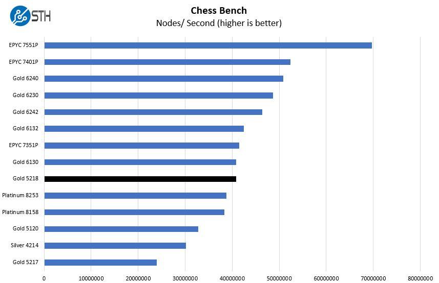 Intel Xeon Gold 5218 Chess Benchmark