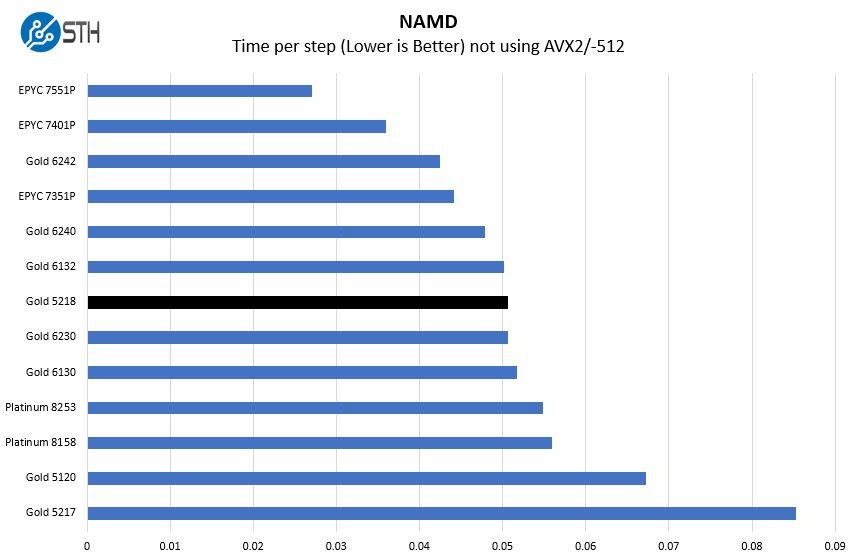 Intel Xeon Gold 5218 NAMD Benchmark