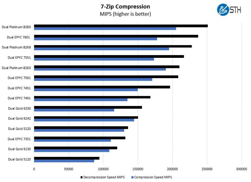 Intel Xeon Gold 5220 7zip Compression Benchmark