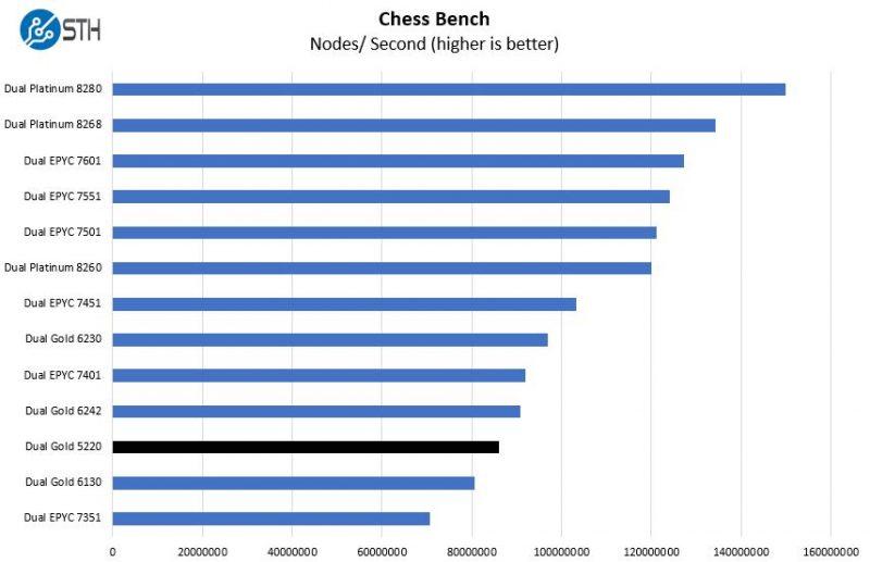Intel Xeon Gold 5220 Chess Benchmark