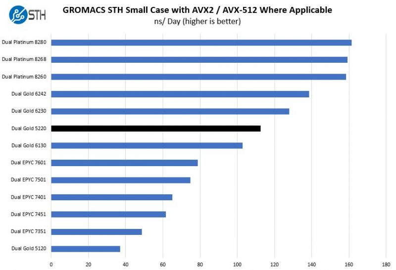 Intel Xeon Gold 5220 GROMACS STH Small Case Benchmark