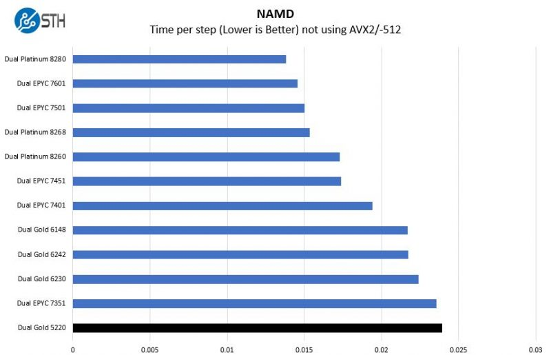 Intel Xeon Gold 5220 NAMD Benchmark