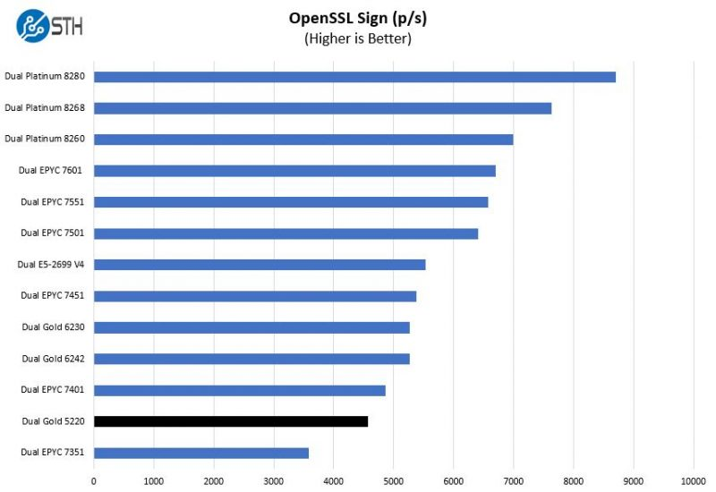 Intel Xeon Gold 5220 OpenSSL Sign Benchmark