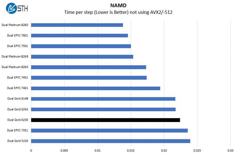 Intel Xeon Gold 6230 NAMD Benchmark
