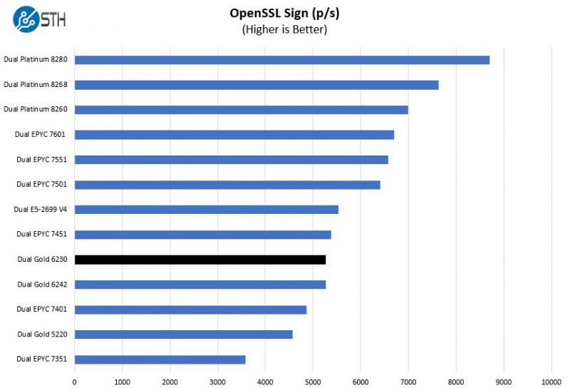 Intel Xeon Gold 6230 OpenSSL Sign Benchmark