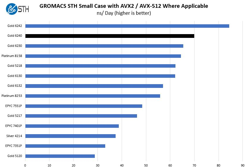 Intel Xeon Gold 6240 GROMACS STH Small Benchmark